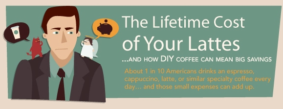 Cost of coffee graphic