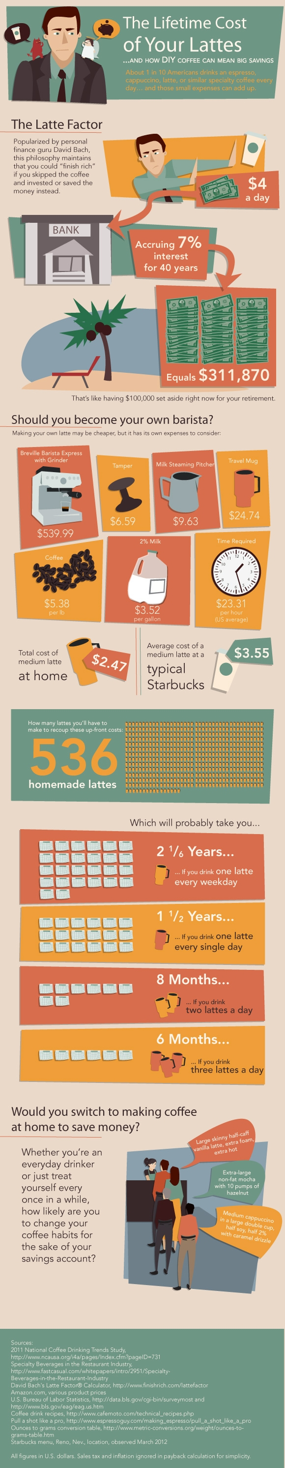 Lifetime cost of your lattes